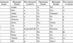 Фразы на греческом языке